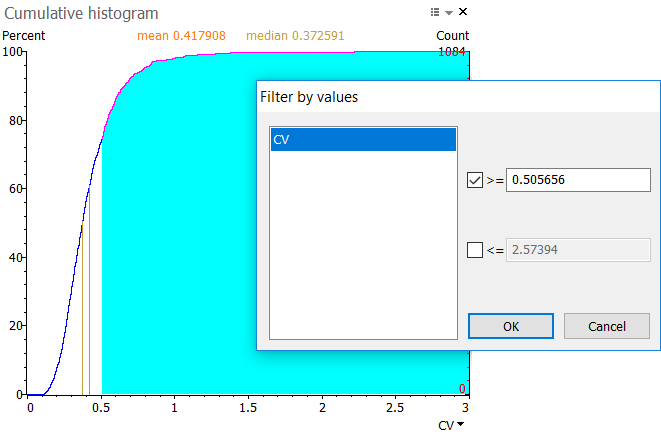 Cumulative histogram filter