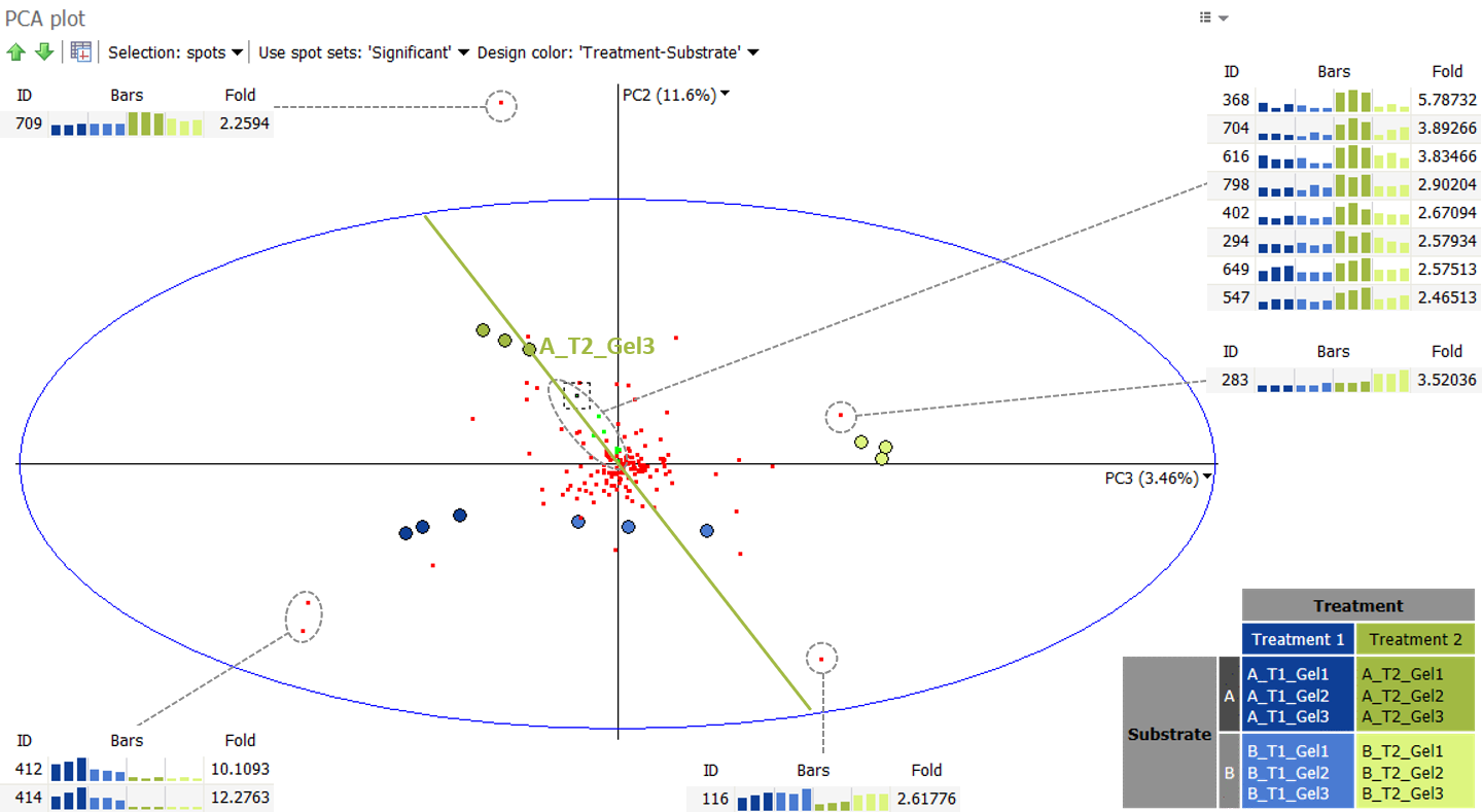 PCA spots as observations with expression profiles