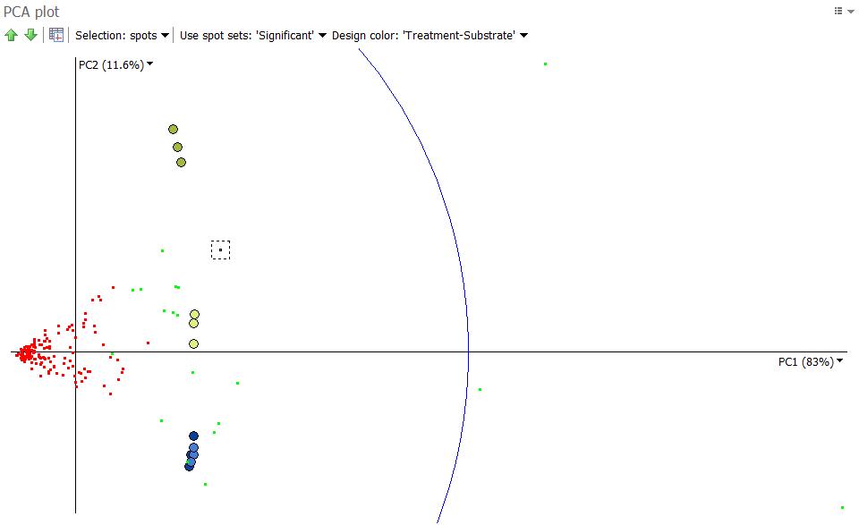 PCA spots as observations, significant spots, PC1 vs PC2