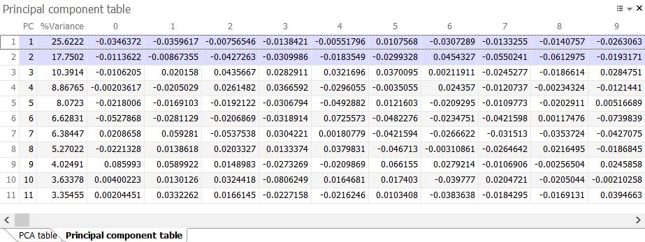 Principle component table